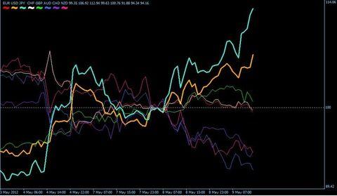 FXトレード 通貨強弱